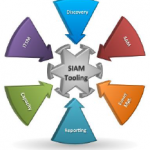 SIAM tooling strategy